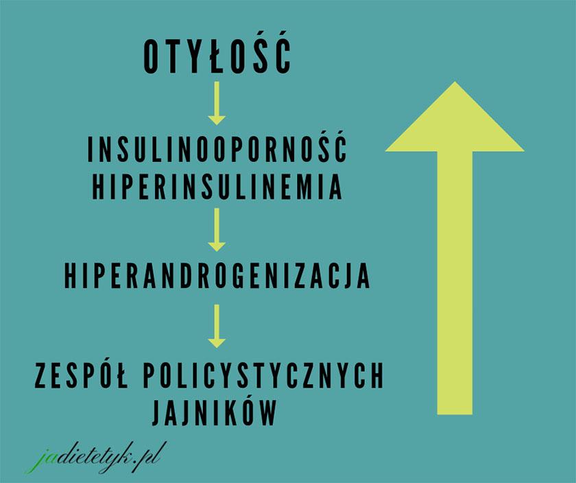 PCOS a dieta jadietetyk insulinooporność