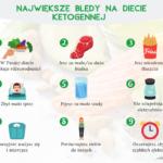 Największe błędy na diecie ketogennej