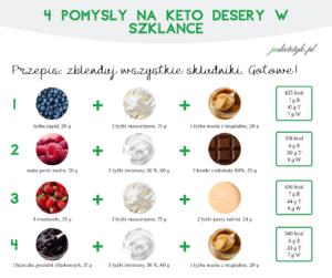 Grafiki z niskowęglowodanowymi przepisami do pobrania (keto, lchf)